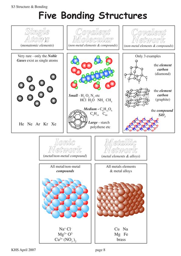 Chemistry Teaching Resources - Gordon Watson - Kelso High School